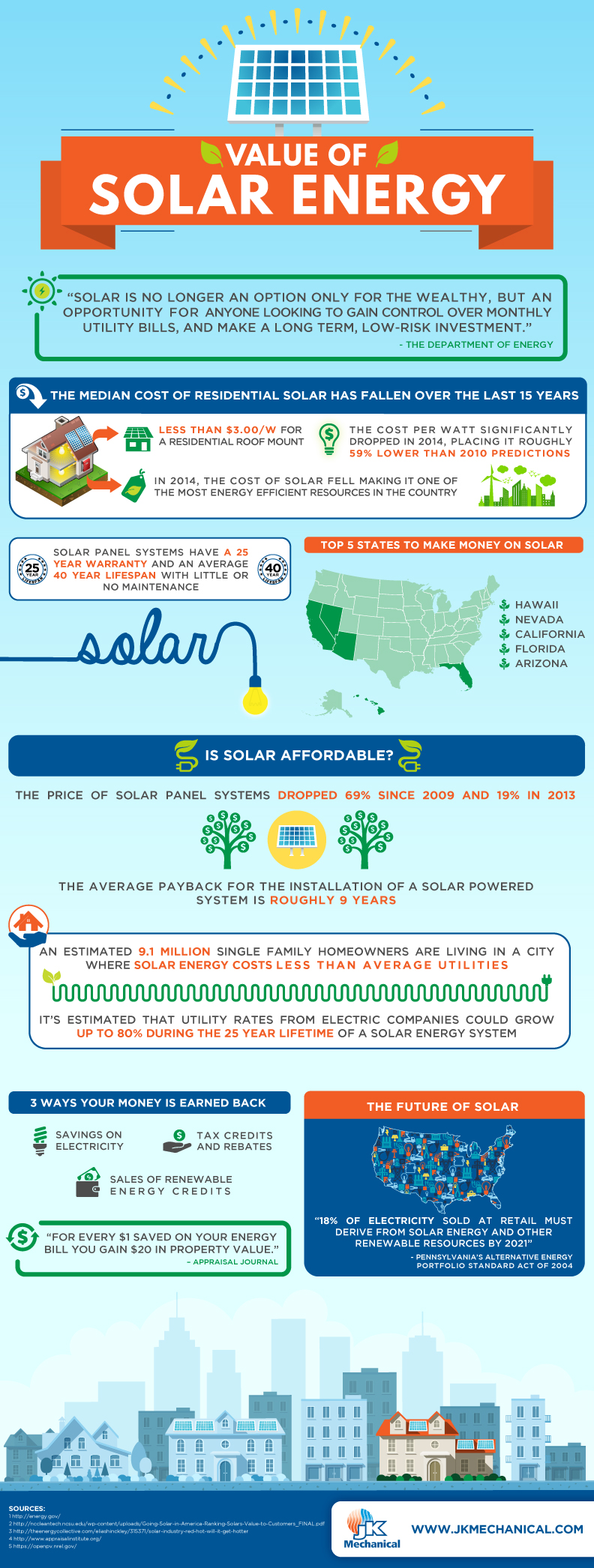 INFOGRAPHIC - The importance of solar energy